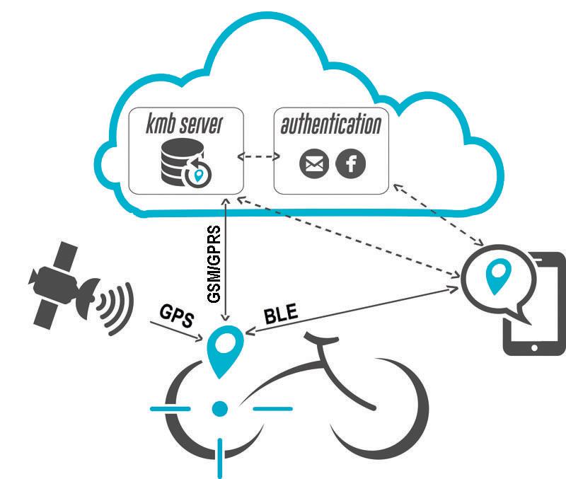 KMB Lab parte per l'Europa con SynchroniCity